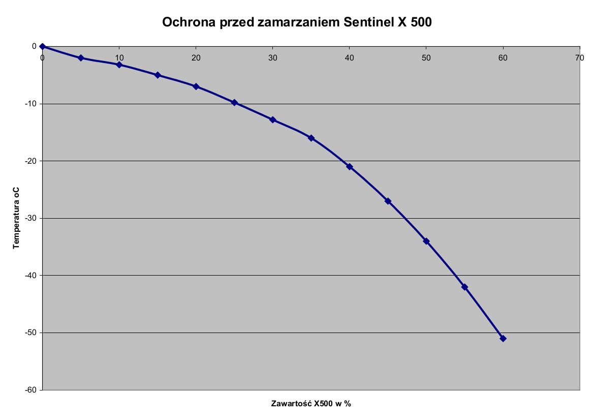 Sentinel_X500_przemarzanie